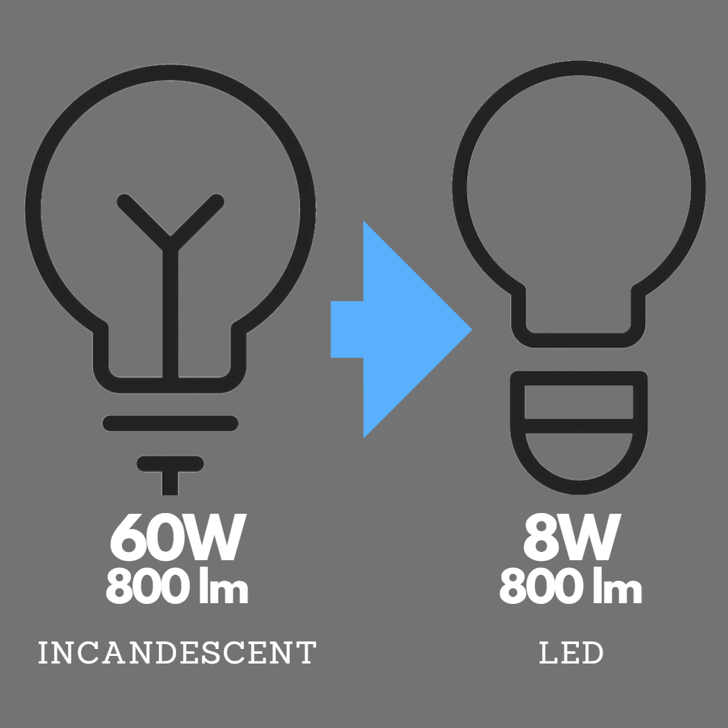 graphic showing that a 60W incandescent lamp is 800 lumens and a 8W LED lamp is also 800 lumnens